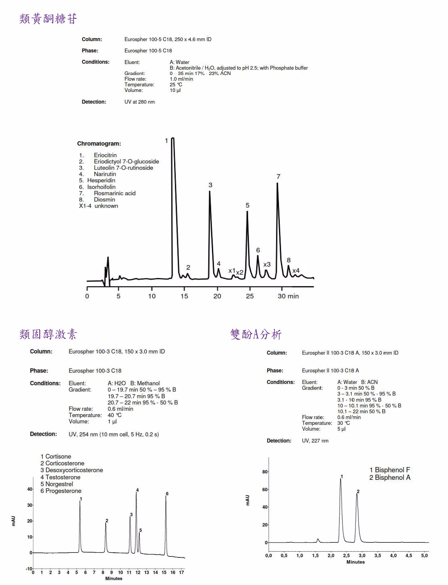 azura_hplc_plus-application.jpg