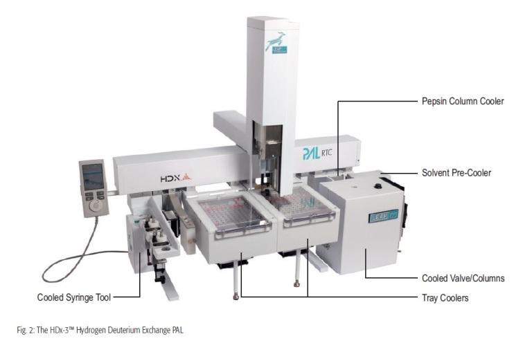 HDX01-2016年9月本公司售出第一套HDX氫氘交換系統於上海某大學研究單位